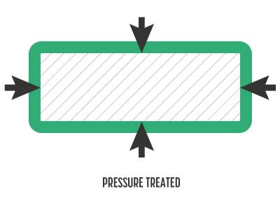 Pressure Treated